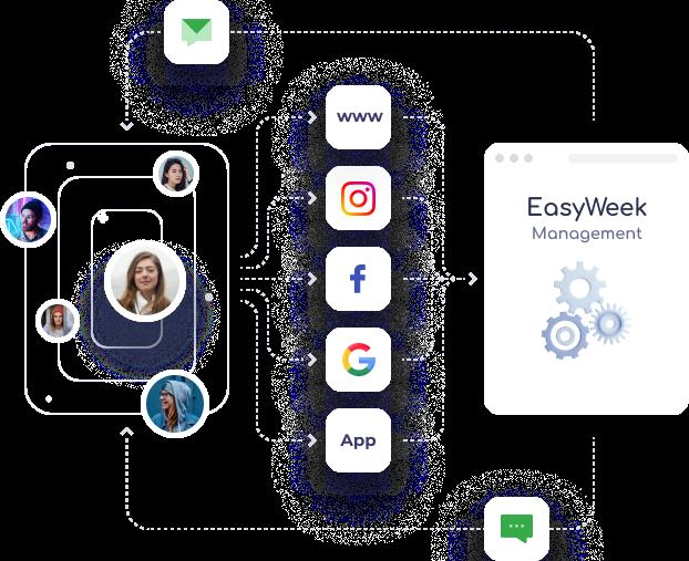 EasyWeek или YCLIENTS. Какая программа лучше?